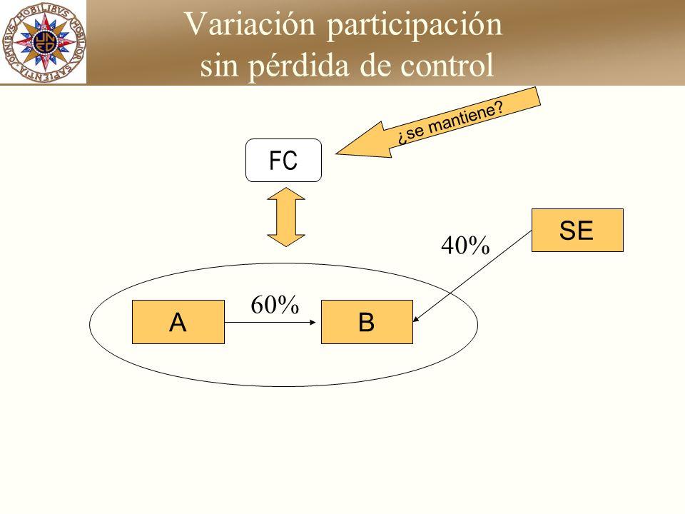 Caso práctico Imputación de resultados: Ajuste en BALANCE: 8.000Resultado del ejercicio (C)aSocios no control (C)8.000 - A los socios de no control de C, S.A.: Resultado de C, S.A.