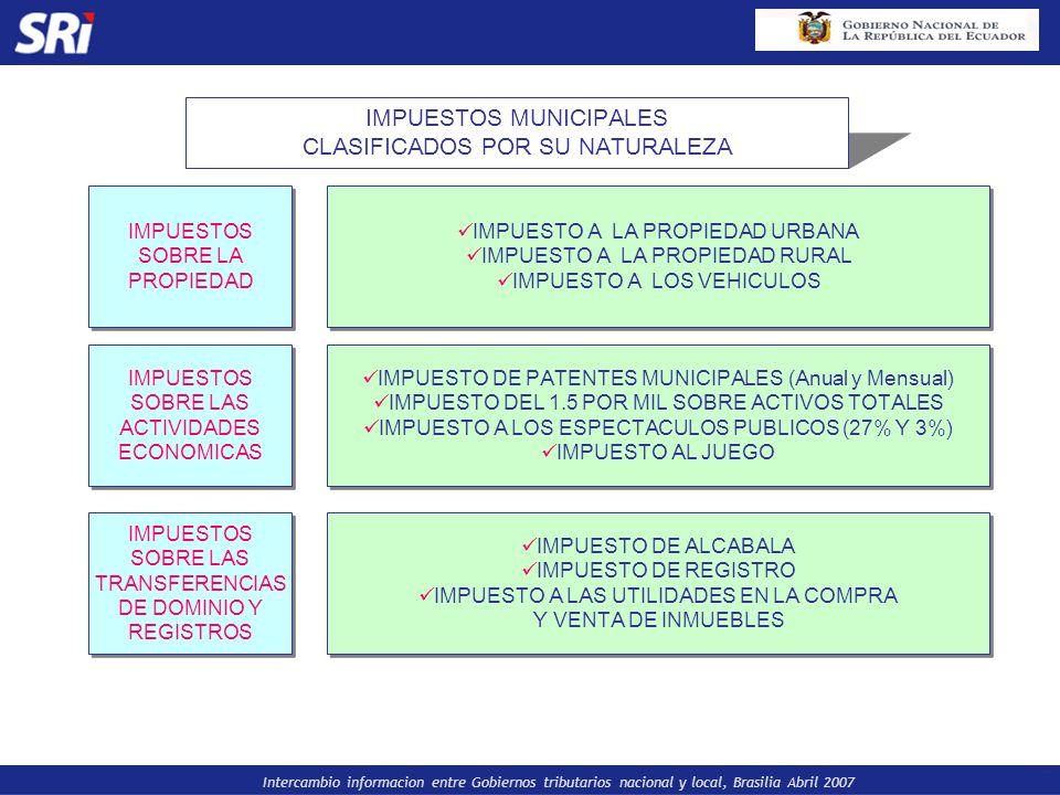 Intercambio informacion entre Gobiernos tributarios nacional y local, Brasilia Abril 2007 IMPUESTOS MUNICIPALES CLASIFICADOS POR SU NATURALEZA IMPUEST