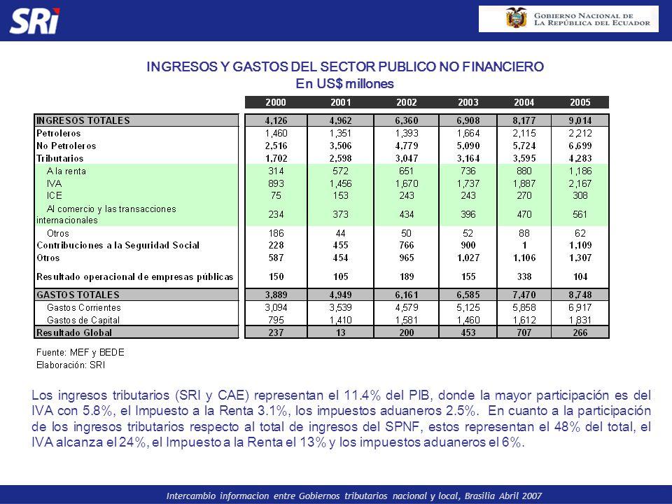 Intercambio informacion entre Gobiernos tributarios nacional y local, Brasilia Abril 2007 INGRESOS Y GASTOS DEL SECTOR PUBLICO NO FINANCIERO En US$ mi