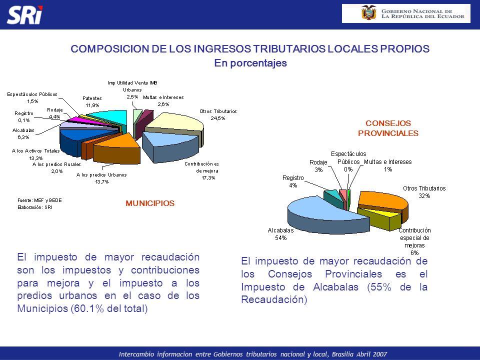 Intercambio informacion entre Gobiernos tributarios nacional y local, Brasilia Abril 2007 COMPOSICION DE LOS INGRESOS TRIBUTARIOS LOCALES PROPIOS En p