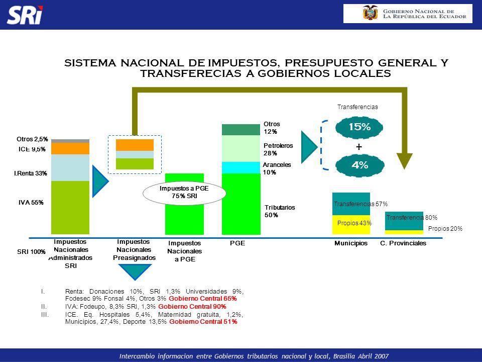 Intercambio informacion entre Gobiernos tributarios nacional y local, Brasilia Abril 2007 Otros 12% Aranceles 10% Tributarios 50% Petroleros 28% IVA 5