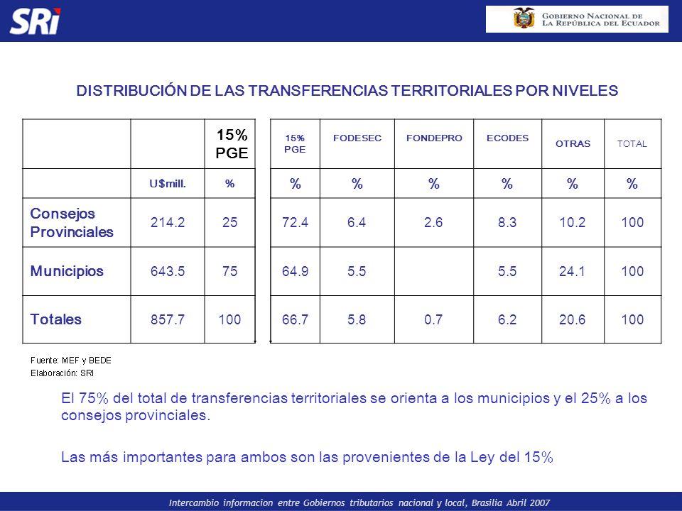 Intercambio informacion entre Gobiernos tributarios nacional y local, Brasilia Abril 2007 DISTRIBUCIÓN DE LAS TRANSFERENCIAS TERRITORIALES POR NIVELES