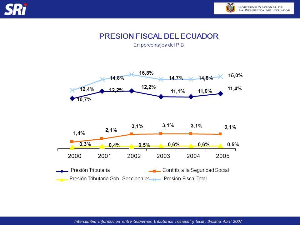 Intercambio informacion entre Gobiernos tributarios nacional y local, Brasilia Abril 2007 PRESION FISCAL DEL ECUADOR En porcentajes del PIB