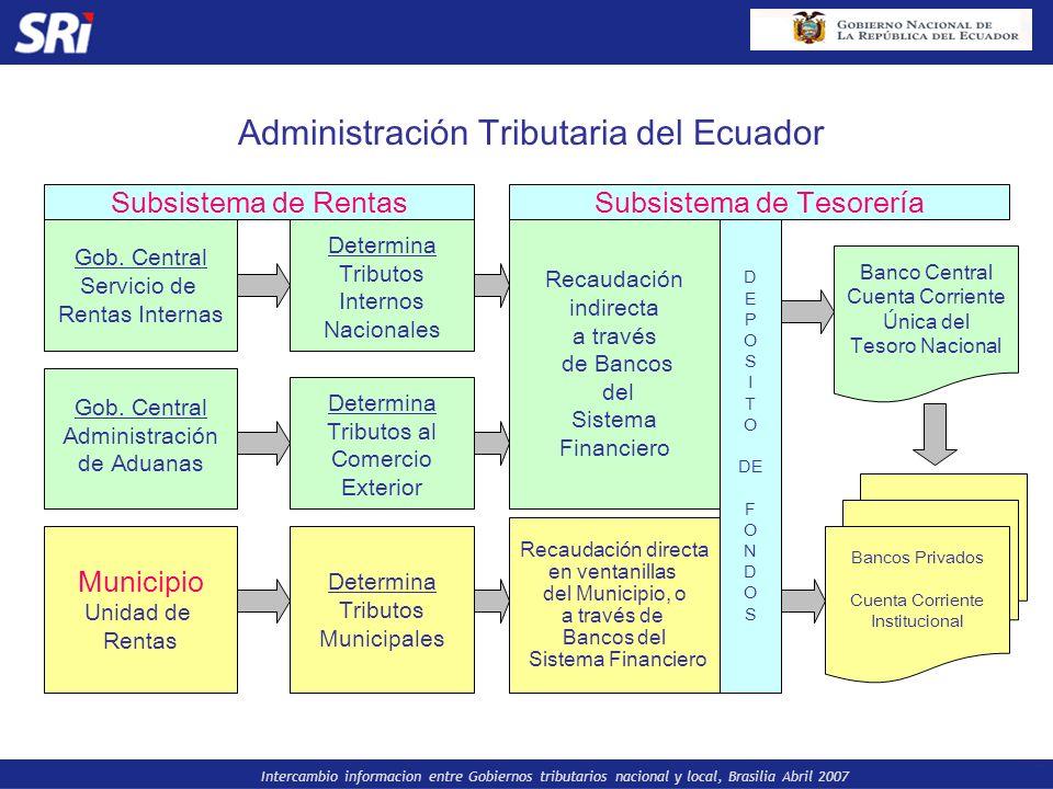Intercambio informacion entre Gobiernos tributarios nacional y local, Brasilia Abril 2007 Subsistema de Rentas Gob. Central Servicio de Rentas Interna