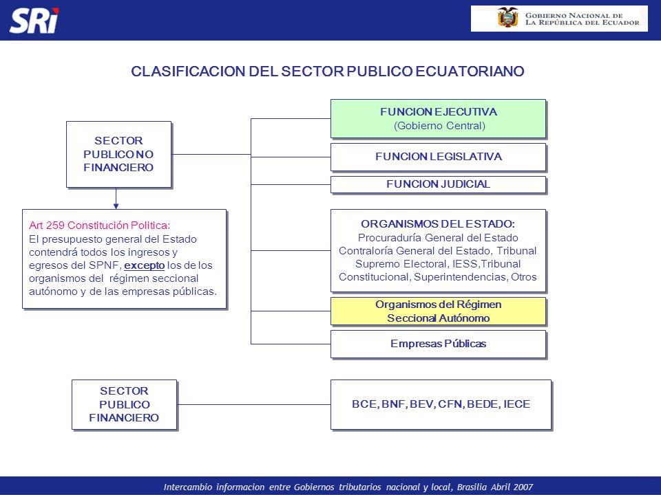 Intercambio informacion entre Gobiernos tributarios nacional y local, Brasilia Abril 2007 CLASIFICACION DEL SECTOR PUBLICO ECUATORIANO Art 259 Constit