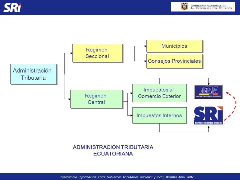 Intercambio informacion entre Gobiernos tributarios nacional y local, Brasilia Abril 2007 IMPUESTOS QUE ADMINISTRAN LAS REGIMENES TRIBUTARIOS CENTRAL Y ADUANERO SERVICIO DE RENTAS INTERNAS SERVICIO DE RENTAS INTERNAS CORPORACION ADUANERA ECUATORIANA CORPORACION ADUANERA ECUATORIANA IMPUESTO A LA RENTA IMPUESTO AL VALOR AGREGADO IMPUESTO A LOS CONSUMOS ESPECIALES IMP.