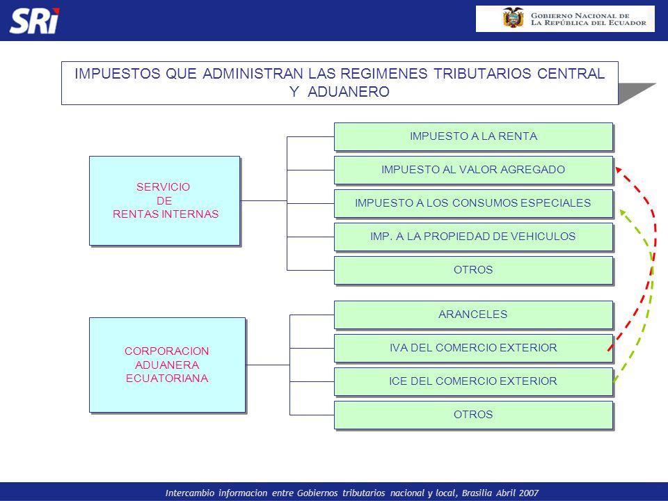 Intercambio informacion entre Gobiernos tributarios nacional y local, Brasilia Abril 2007 IMPUESTOS QUE ADMINISTRAN LAS REGIMENES TRIBUTARIOS CENTRAL