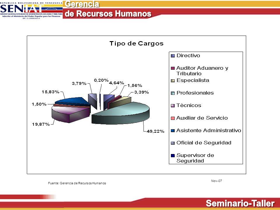 Fuente: Gerencia de Recursos Humanos Nov-07