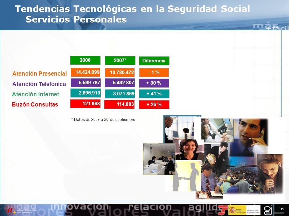18 12.051.695 13.198.464 14.110.729 16.557.502 22.226.079 Tendencias Tecnológicas en la Seguridad Social Servicios Personales