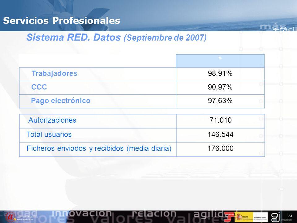 22 Sistema RED Altas y bajas Anulación de altas / bajas consolidadas Variación de datos Obtención Informes Solicitud de Certificados Consultas Present