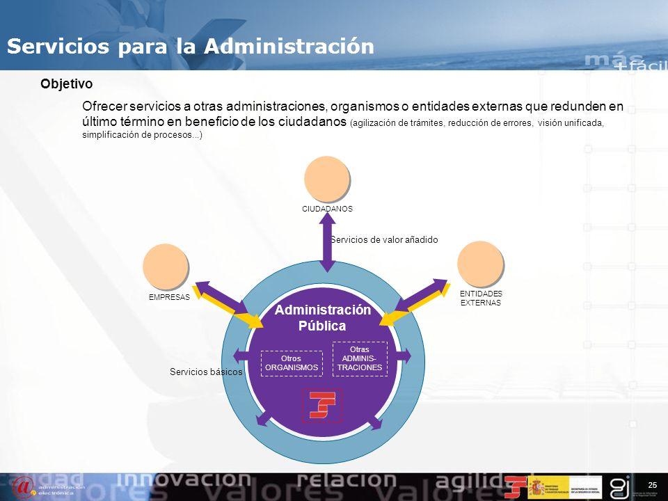 24 Índice 1.Información de contexto 2.Servicios de Información 3.Servicios Personales 4.Servicios Profesionales 5.Servicios para la Administración