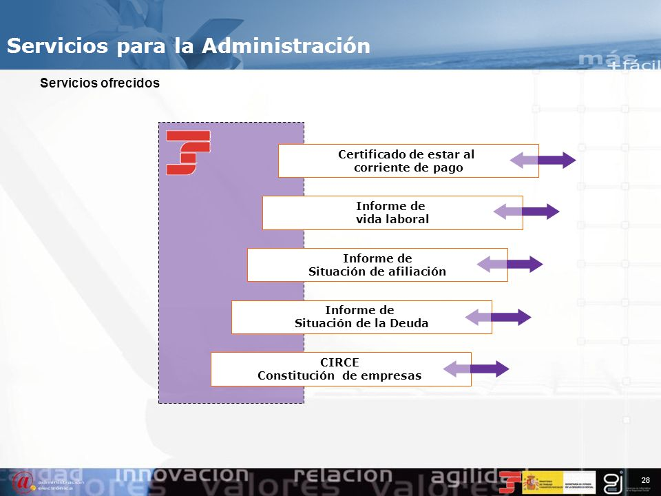 27 Servicios para la Administración IFIWeb - Intercambio de Ficheros Institucionales vía WEB Permite el intercambio de ficheros entre organismos a par