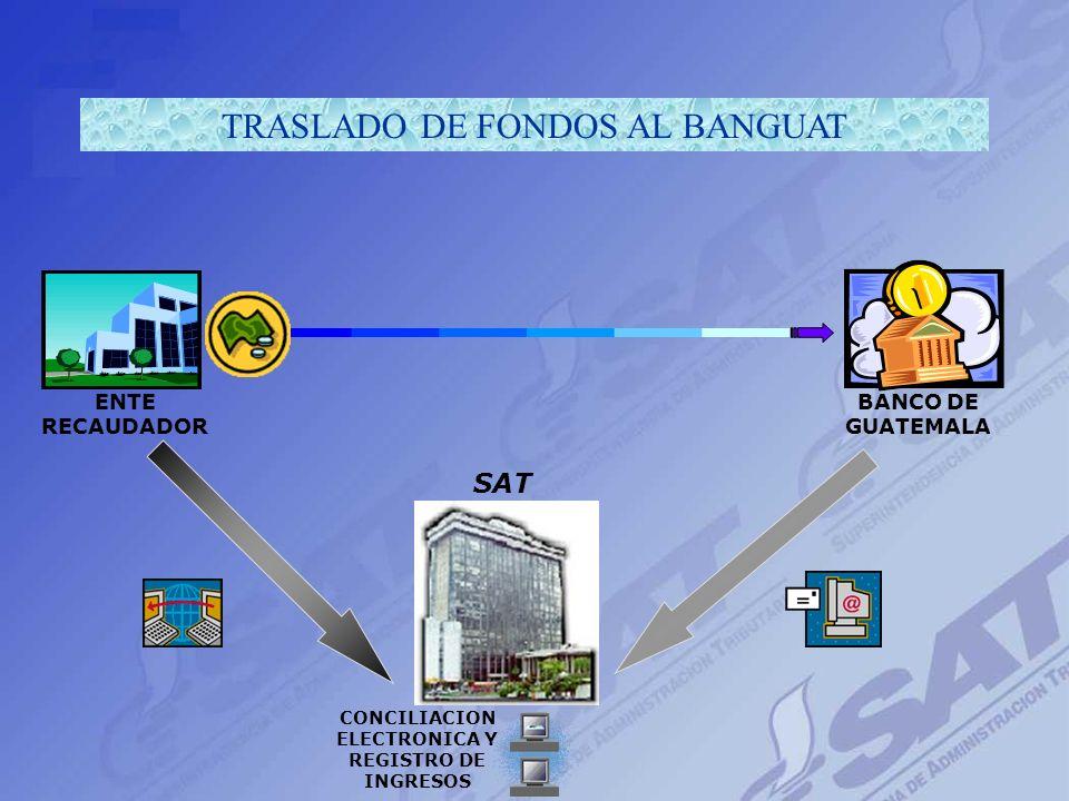 Cronología de Eventos 12 nm Día de recaudo Envío de datos primarios a SAT (electrónica) Envío de formularios digitados y loteados a SAT (física) Trasl