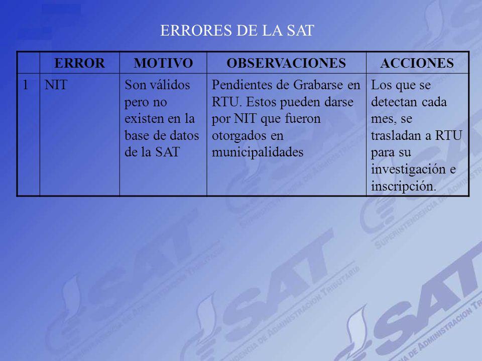 ERRORMOTIVOOBSERVACIONESACCIONES 1PeríodoConsignación errónea Estos errores no se podían corregir en control de calidad. Aunque el contribuyente puede
