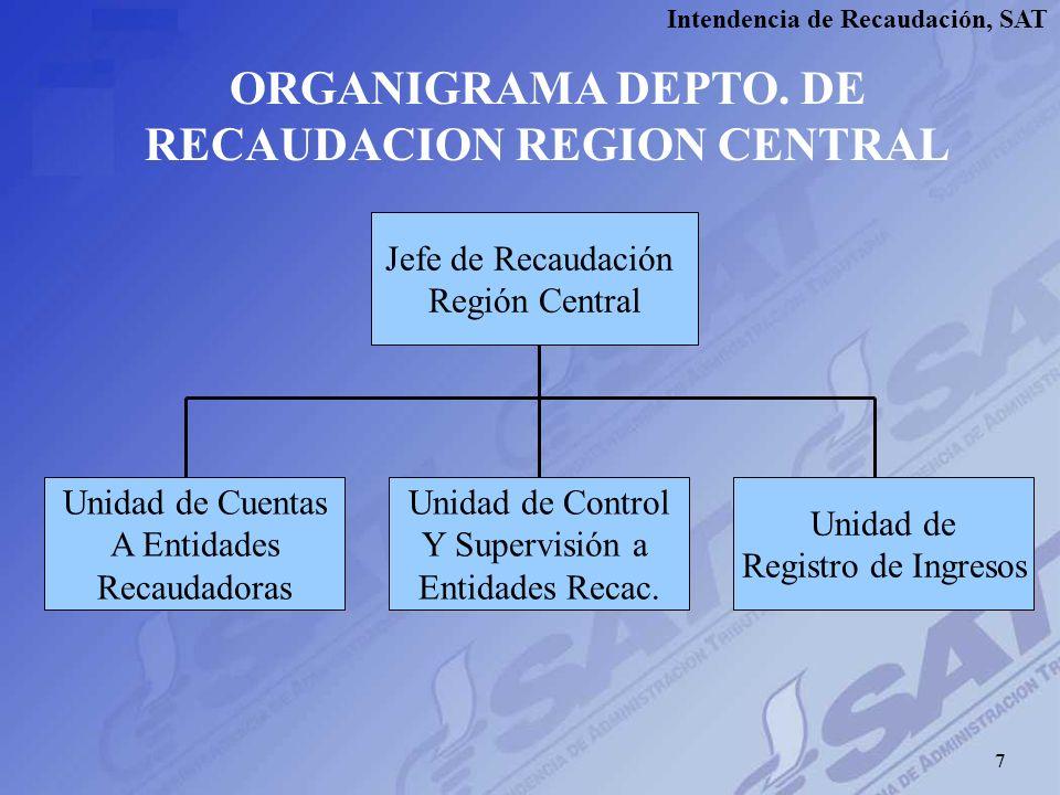 Intendencia de Recaudación, SAT 6 REGIMEN SANCIONADOR 1.No depositar íntegramente el dinero al Banco de Guatemala en el plazo estipulado. Penalidad de