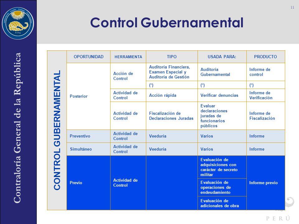 Contraloría General de la República Control Gubernamental 11 CONTROL GUBERNAMENTAL OPORTUNIDAD HERRAMIENTA TIPOUSADA PARA:PRODUCTO Posterior Acción de