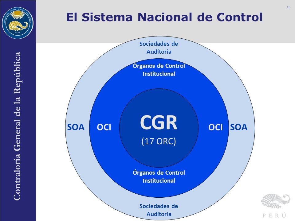 Contraloría General de la República El Sistema Nacional de Control 13 CGR (17 ORC) OCI Órganos de Control Institucional Sociedades de Auditoria SOA Ór
