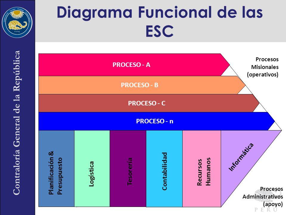 Contraloría General de la República Diagrama Funcional de las ESC Presupuesto Planificación & Presupuesto Informática Recursos Humanos Contabilidad Te