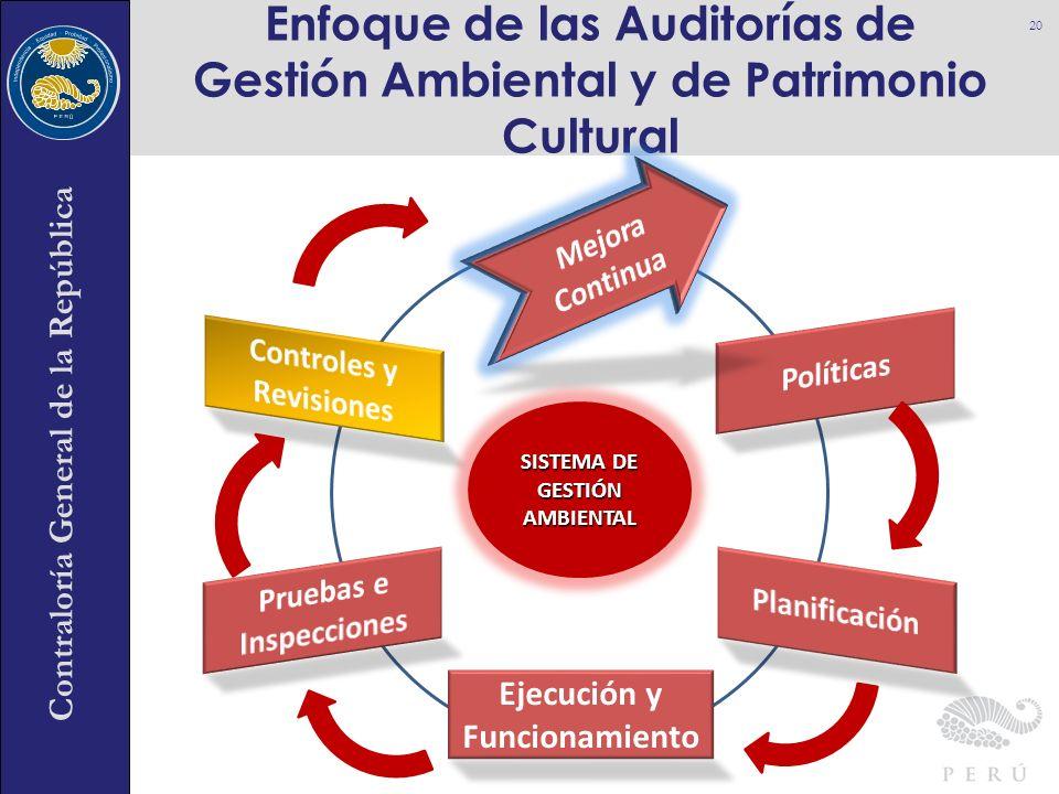 Contraloría General de la República Enfoque de las Auditorías de Gestión Ambiental y de Patrimonio Cultural 20 Ejecución y Funcionamiento SISTEMA DE G
