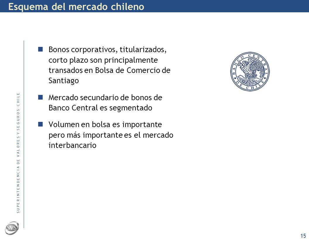 S U P E R I N T E N D E N C I A D E V A L O R E S Y S E G U R O S – C H I L E 14 Transparencia en el mercado de bonos de gobierno