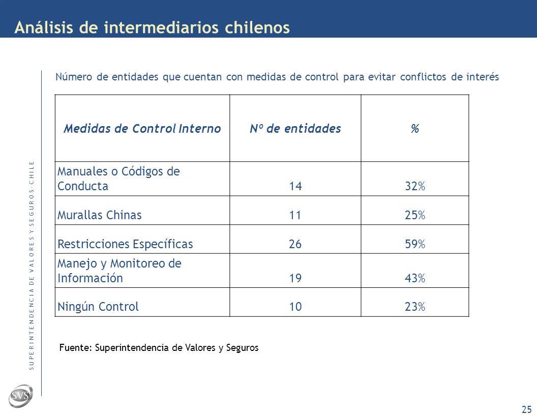 S U P E R I N T E N D E N C I A D E V A L O R E S Y S E G U R O S – C H I L E 24 Análisis de intermediarios chilenos Actividades Complementarias Nº entidades que prestan el servicio * % Análisis & Recomendaciones (A&R)2147% Administración Cartera de Terceros (ACT)1330% Operaciones por Cuenta Propia (OCP)4091% * Prestan el servicio directamente o a través de sus relacionados Situación en Chile Fuente: Superintendencia de Valores y Seguros