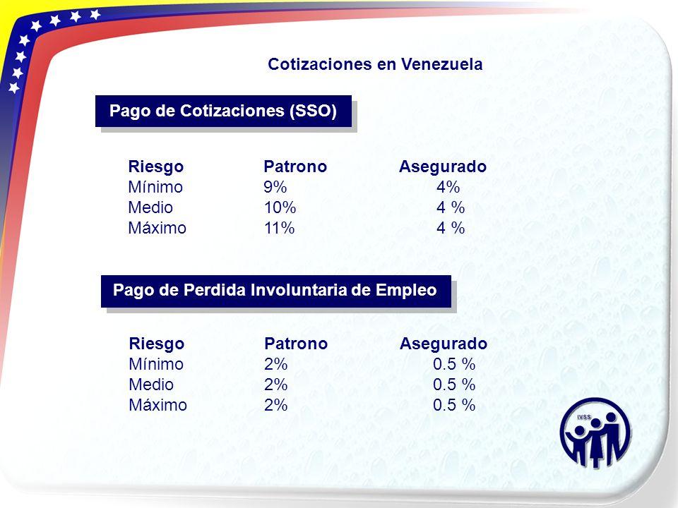 RiesgoPatronoAsegurado Mínimo9% 4% Medio10% 4 % Máximo11% 4 % Pago de Cotizaciones (SSO) RiesgoPatronoAsegurado Mínimo2% 0.5 % Medio2% 0.5 % Máximo2%