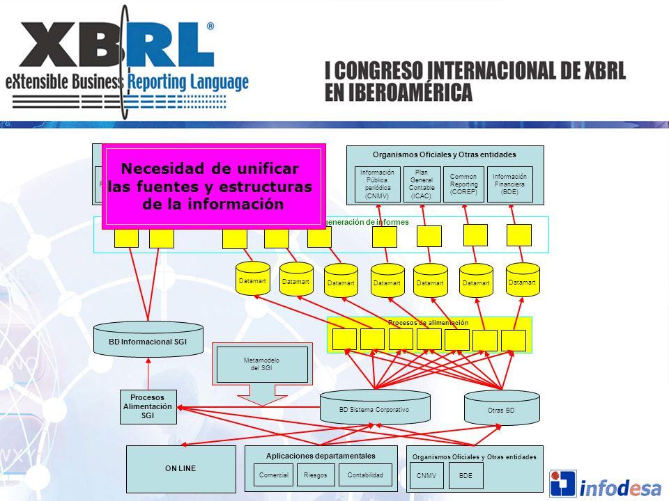 ON LINE Procesos de extracción y generación de informes BD Sistema Corporativo BD Informacional SGI Otras BD Procesos Alimentación SGI Metamodelo del