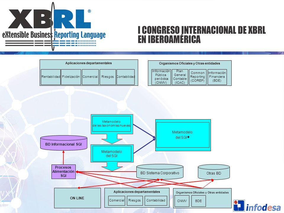 ON LINE BD Sistema Corporativo BD Informacional SGI Otras BD Procesos Alimentación SGI Metamodelo del SGI Metamodelo de las taxonomías nuevas Aplicaci