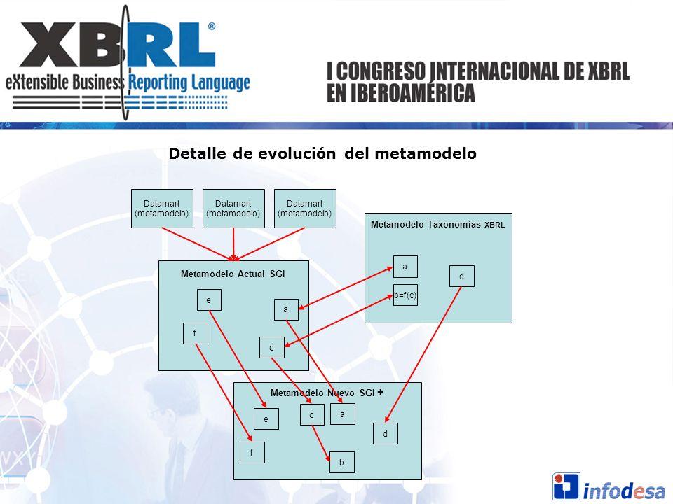 Detalle de evolución del metamodelo Metamodelo Actual SGI Metamodelo Taxonomías XBRL Metamodelo Nuevo SGI + a c a b=f(c) d e f a c b e f d Datamart (m