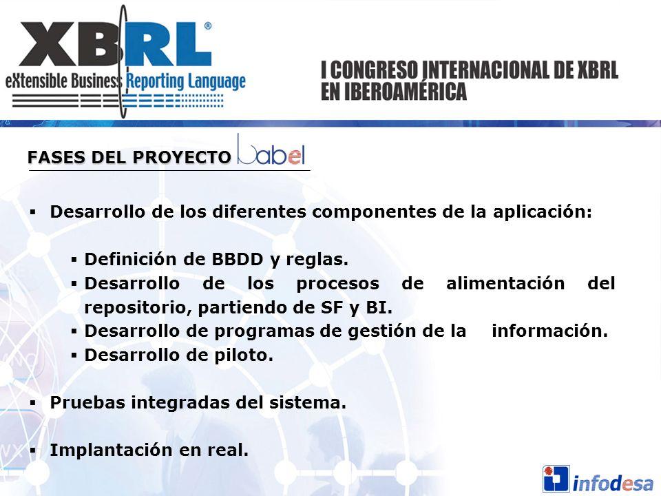 Desarrollo de los diferentes componentes de la aplicación: Definición de BBDD y reglas. Desarrollo de los procesos de alimentación del repositorio, pa