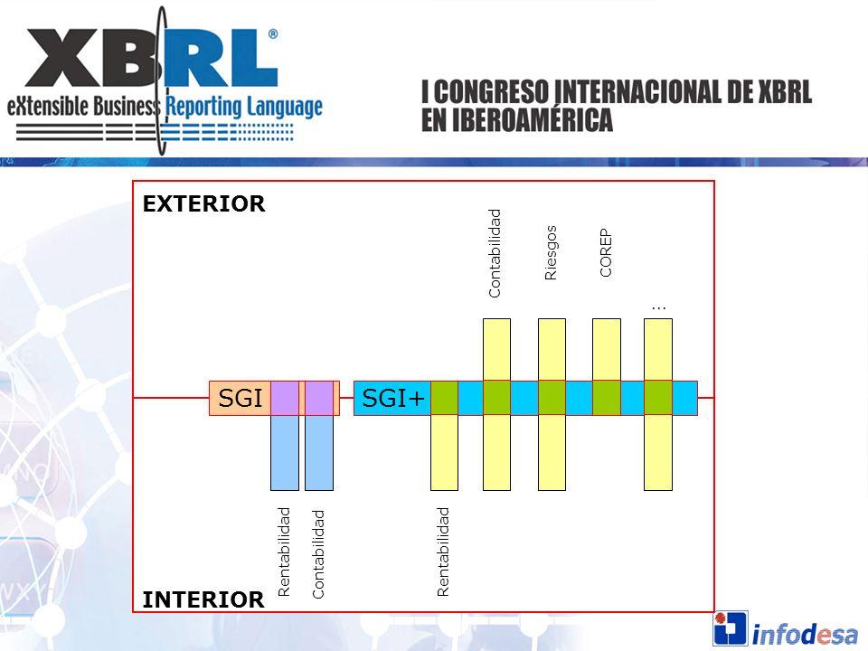 INTERIOR EXTERIOR Contabilidad... SGI+SGI Rentabilidad RiesgosCOREP Rentabilidad Contabilidad