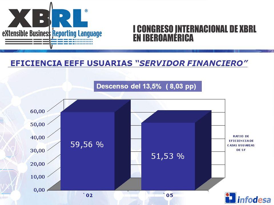EFICIENCIA EEFF USUARIAS SERVIDOR FINANCIERO Descenso del 13,5% ( 8,03 pp)