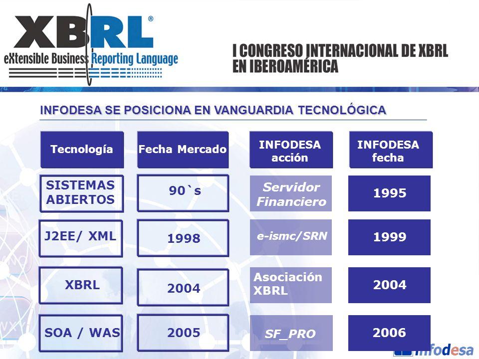 Fecha Mercado INFODESA acción INFODESA fecha Tecnología SISTEMAS ABIERTOS Servidor Financiero 1995 J2EE/ XML 1998 e-ismc/SRN 1999 2004 XBRL Asociación