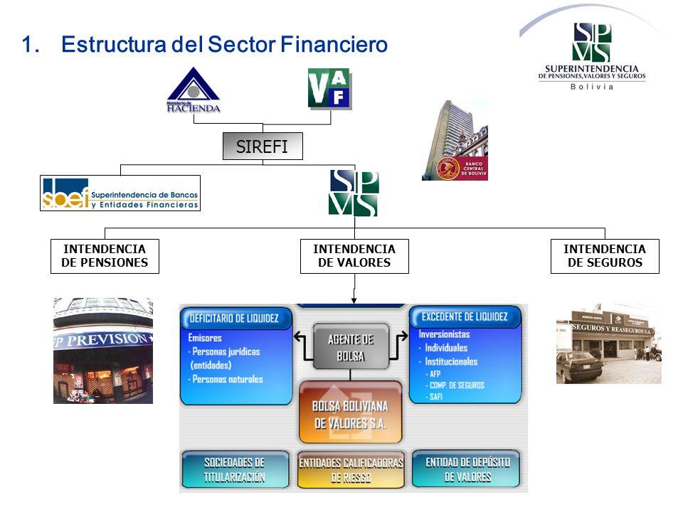 SIREFI INTENDENCIA DE PENSIONES INTENDENCIA DE VALORES INTENDENCIA DE SEGUROS 1.Estructura del Sector Financiero
