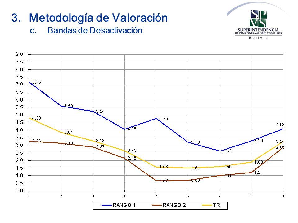 3.Metodología de Valoración c.Bandas de Desactivación
