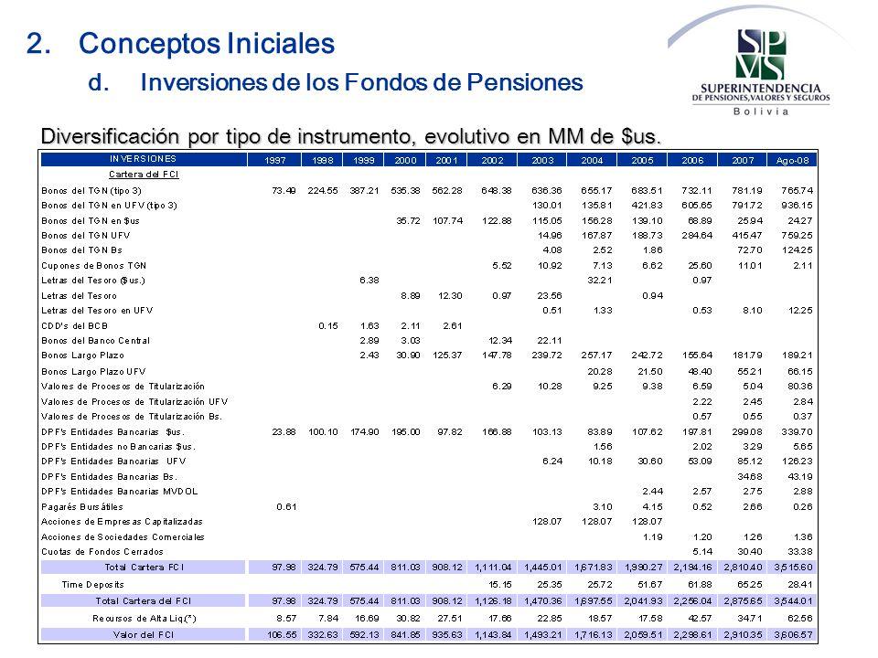 Diversificación por tipo de instrumento, evolutivo en MM de $us. d.Inversiones de los Fondos de Pensiones 2.Conceptos Iniciales