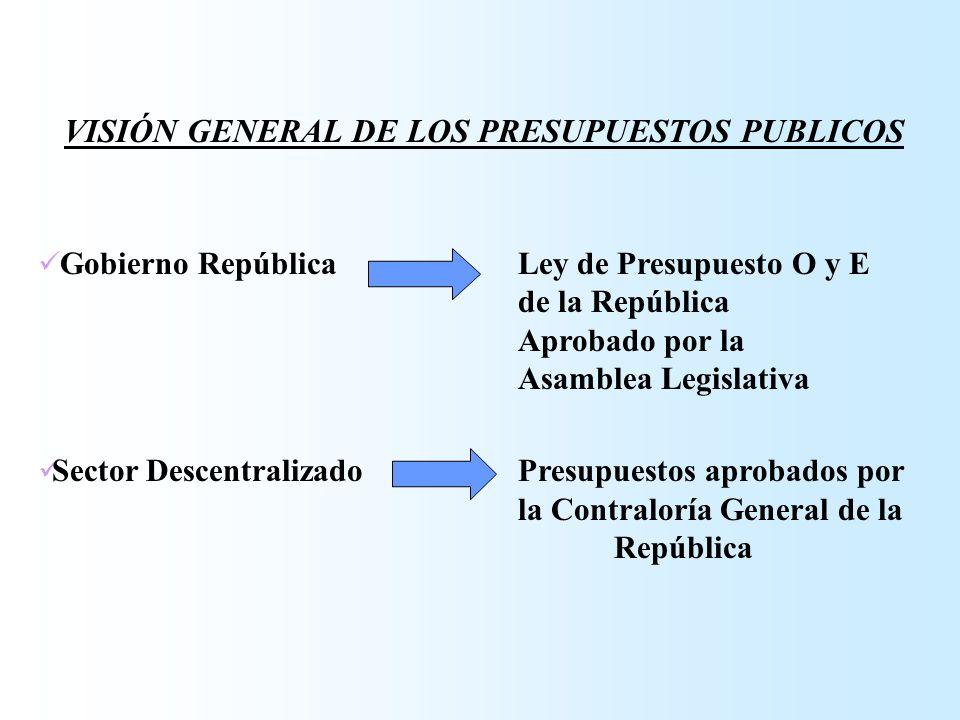 Gobierno RepúblicaLey de Presupuesto O y E de la República Aprobado por la Asamblea Legislativa Sector DescentralizadoPresupuestos aprobados por la Co