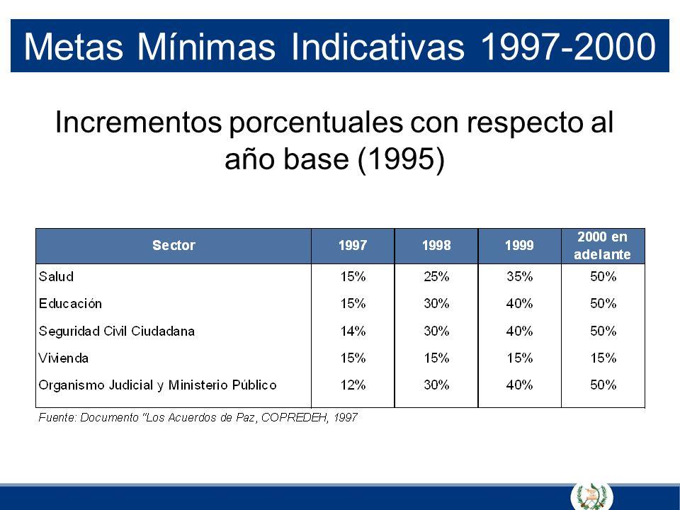 Metas Mínimas Indicativas 1997-2000 Incrementos porcentuales con respecto al año base (1995)