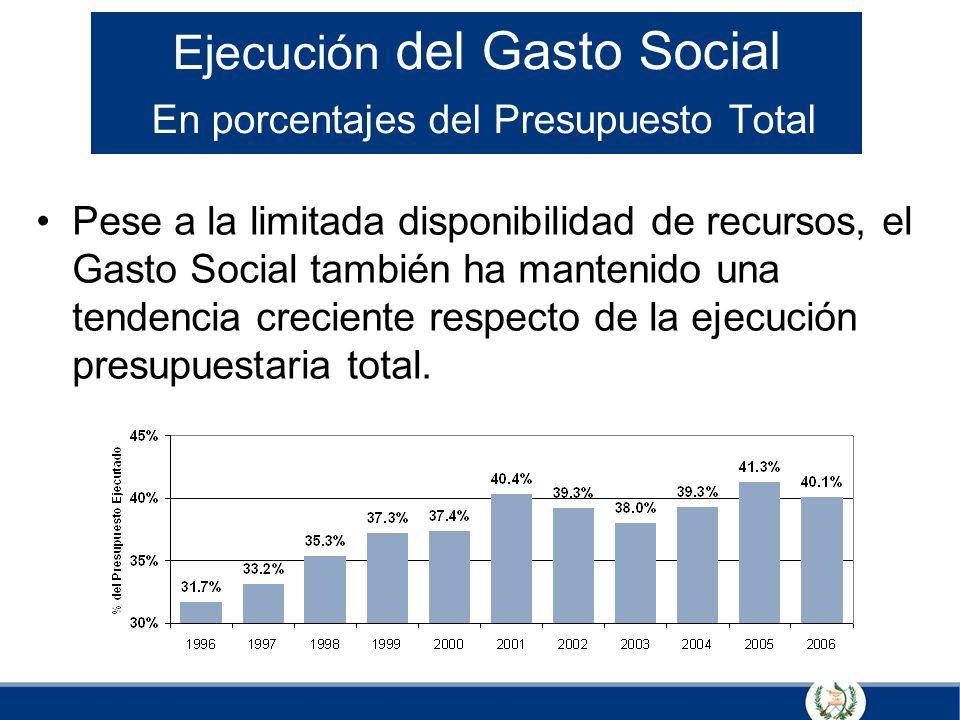 Ejecución del Gasto Social En porcentajes del Presupuesto Total Pese a la limitada disponibilidad de recursos, el Gasto Social también ha mantenido un