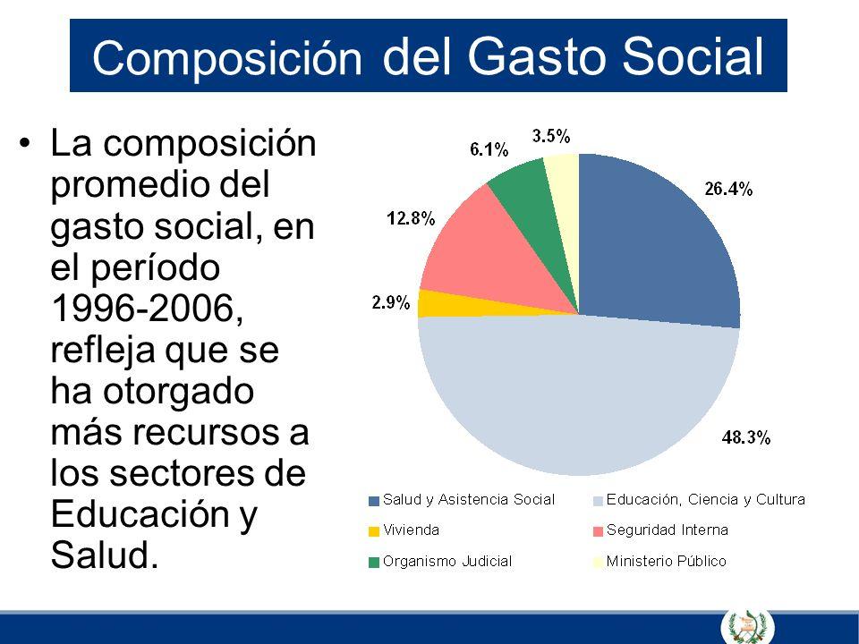 Composición del Gasto Social La composición promedio del gasto social, en el período 1996-2006, refleja que se ha otorgado más recursos a los sectores