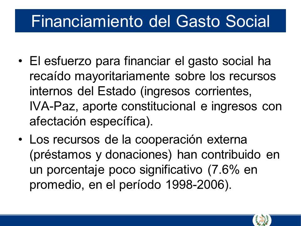 Financiamiento del Gasto Social El esfuerzo para financiar el gasto social ha recaído mayoritariamente sobre los recursos internos del Estado (ingreso