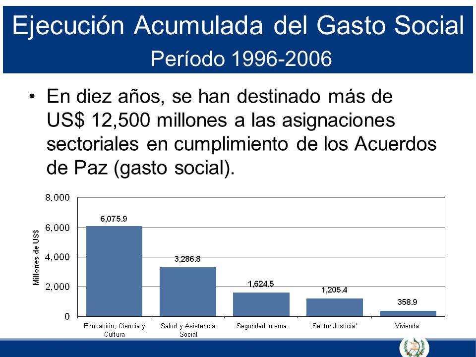 Ejecución Acumulada del Gasto Social Período 1996-2006 En diez años, se han destinado más de US$ 12,500 millones a las asignaciones sectoriales en cum