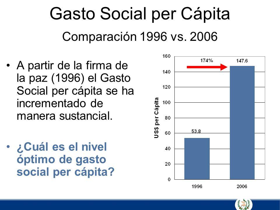 Gasto Social per Cápita A partir de la firma de la paz (1996) el Gasto Social per cápita se ha incrementado de manera sustancial. ¿Cuál es el nivel óp