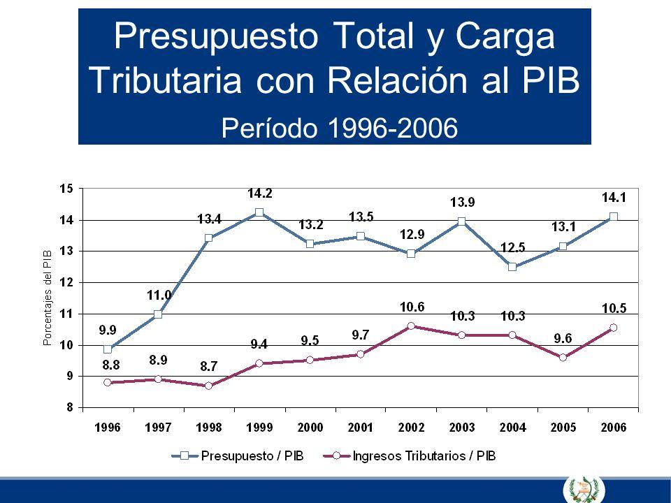 Presupuesto Total y Carga Tributaria con Relación al PIB Período 1996-2006