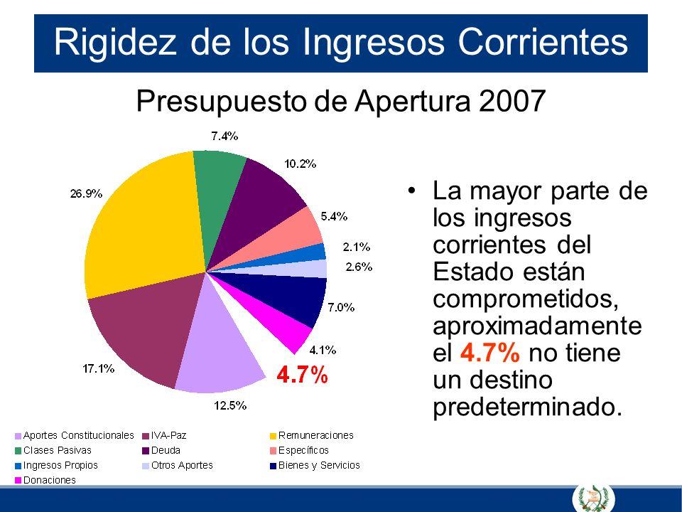 Rigidez de los Ingresos Corrientes La mayor parte de los ingresos corrientes del Estado están comprometidos, aproximadamente el 4.7% no tiene un desti