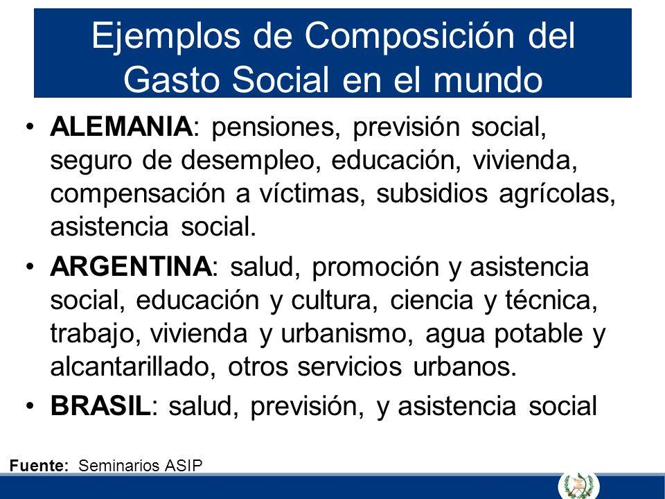 Ejemplos de Composición del Gasto Social en el mundo ALEMANIA: pensiones, previsión social, seguro de desempleo, educación, vivienda, compensación a v