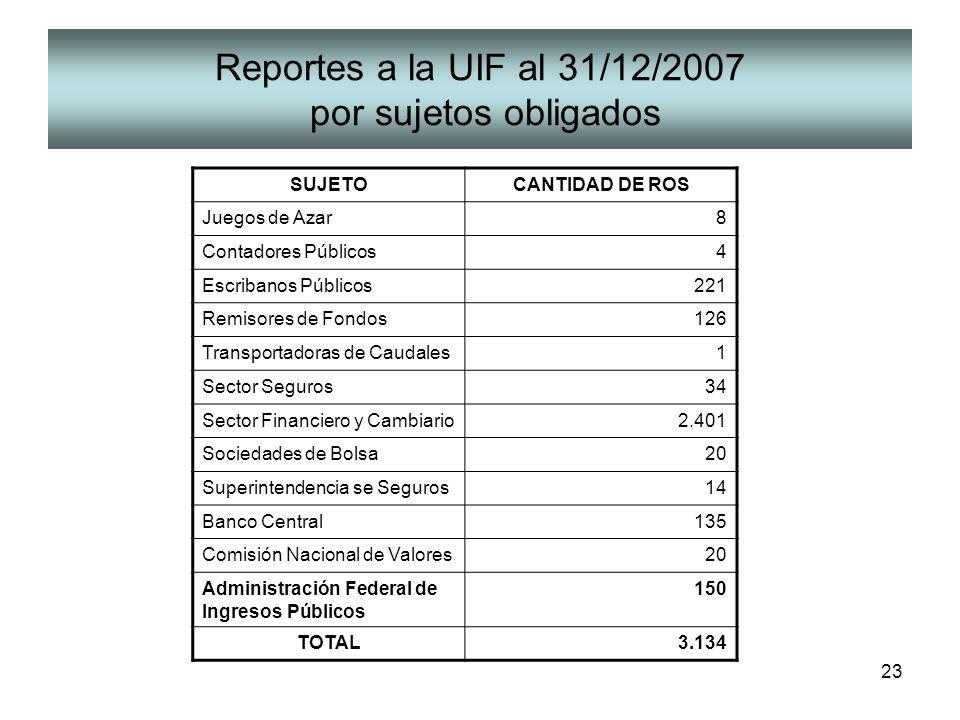 23 Reportes a la UIF al 31/12/2007 por sujetos obligados SUJETOCANTIDAD DE ROS Juegos de Azar8 Contadores Públicos4 Escribanos Públicos221 Remisores d
