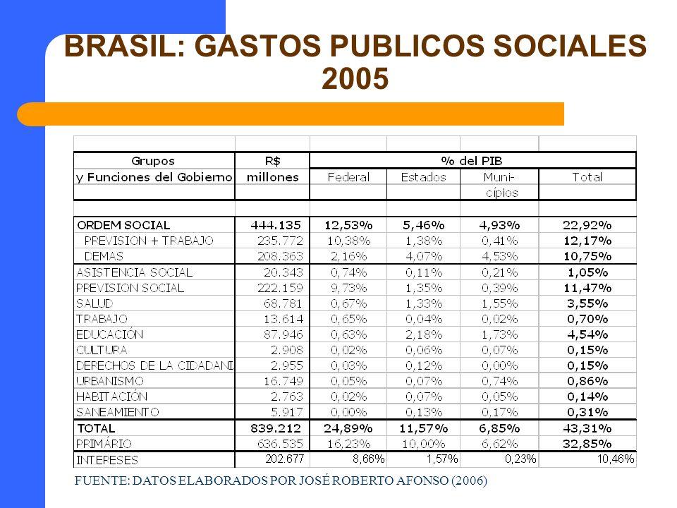 BRASIL: GASTOS PUBLICOS SOCIALES 2005 FUENTE: DATOS ELABORADOS POR JOSÉ ROBERTO AFONSO (2006)