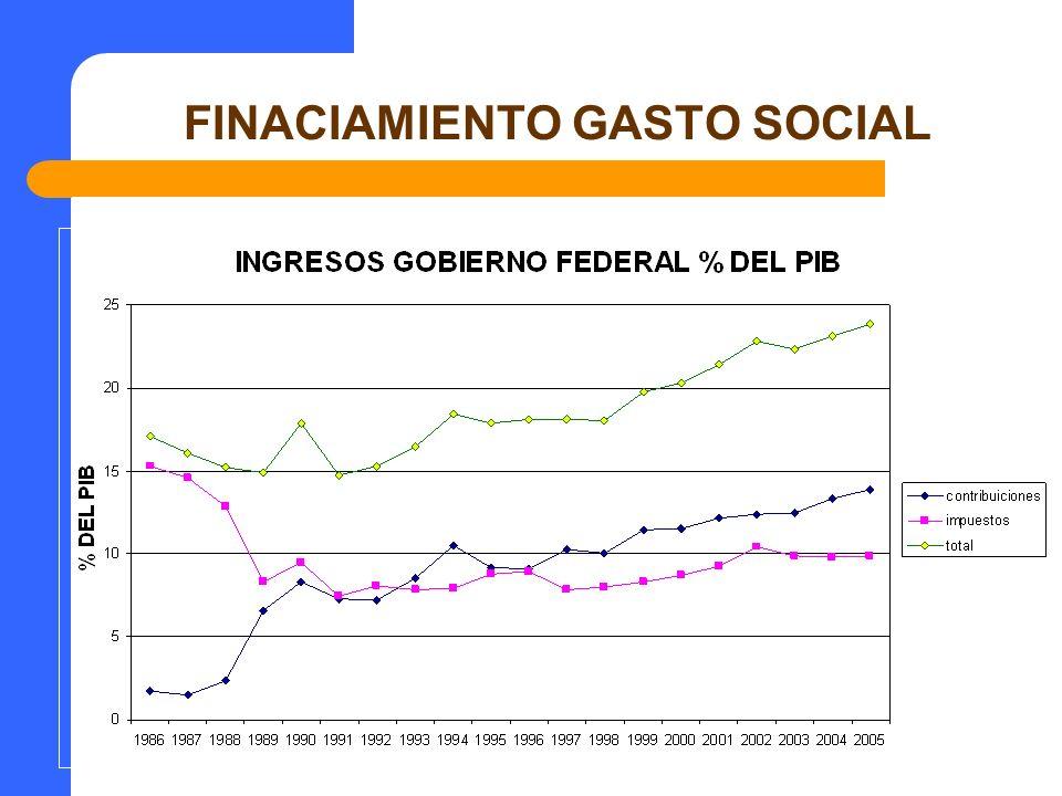 FINACIAMIENTO GASTO SOCIAL