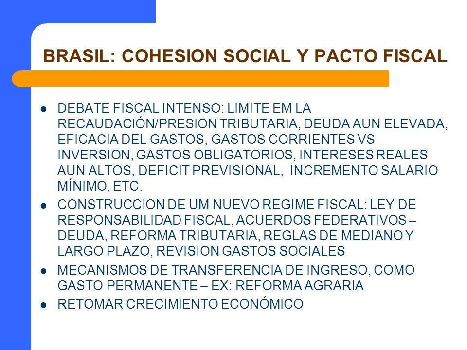 BRASIL: COHESION SOCIAL Y PACTO FISCAL DEBATE FISCAL INTENSO: LIMITE EM LA RECAUDACIÓN/PRESION TRIBUTARIA, DEUDA AUN ELEVADA, EFICACIA DEL GASTOS, GAS